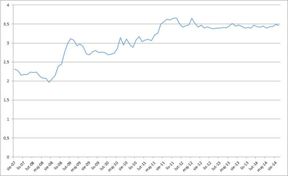 Kurs franka szwajcarskiego – kliknij by powiększyć wykres