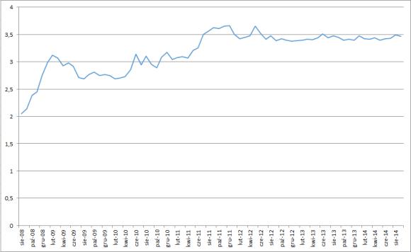 Kurs franka szwajcarskiego - kliknij by powiększyć wykres