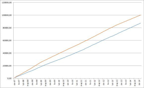Łączna wartość spłat (kolor niebieski – kredyt w CHF, kolor czerwony – kredyt w PLN) kliknij by powiększyć wykres