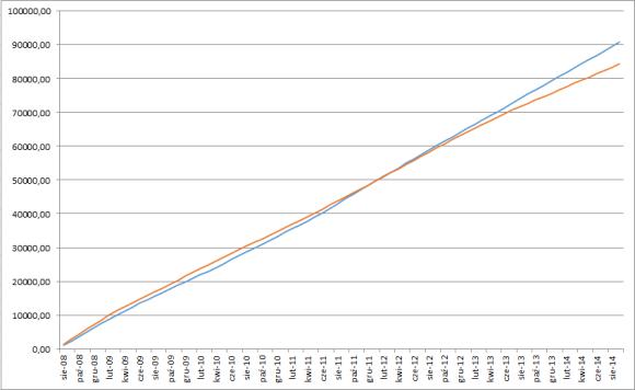 Łączna wartość spłat (kolor niebieski - kredyt w CHF, kolor czerwony - kredyt w PLN) kliknij by powiększyć wykres