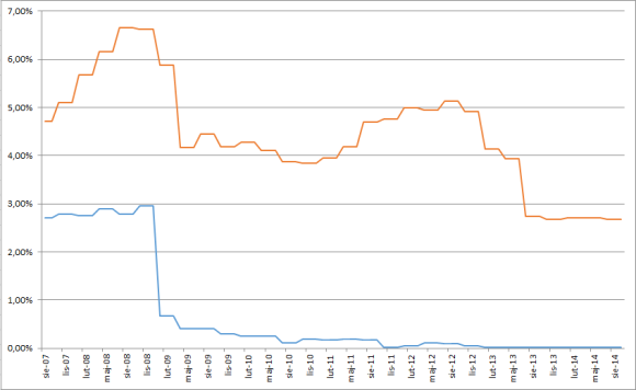 Rynkowe stopy procentowe (kolor niebieski – kredyt w CHF, kolor czerwony – kredyt w PLN) kliknij by powiększyć wykres
