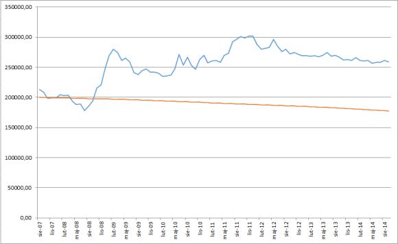 Bieżąca wartość zadłużenia (kolor niebieski – kredyt w CHF, kolor czerwony – kredyt w PLN) kliknij by powiększyć wykres