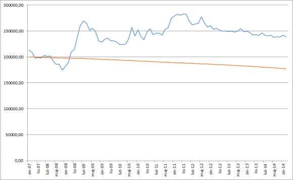 Bieżąca wartość zadłużenia gdyby kredyt w CHF był spłacany takimi samymi ratami jak kredyt w PLN (kolor niebieski – kredyt w CHF, kolor czerwony – kredyt w PLN) kliknij by powiększyć wykres