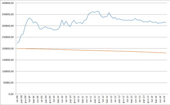 Bieżąca wartość zadłużenia (kolor niebieski - kredyt w CHF, kolor czerwony - kredyt w PLN) kliknij by powiększyć wykres