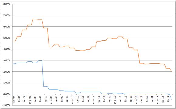 Porównanie stóp LIBOR 3M CHF (kolor niebieski) i WIBOR 3M (kolor czerwony)