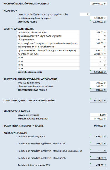 optymalizacja podatkowa przykład 3